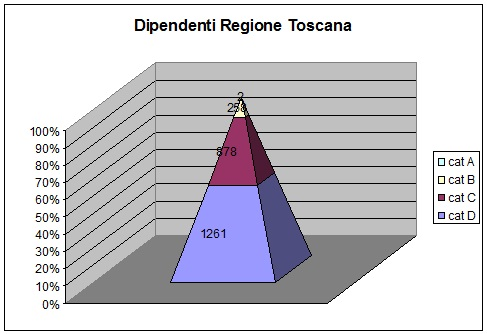 infografica personale regione toscana