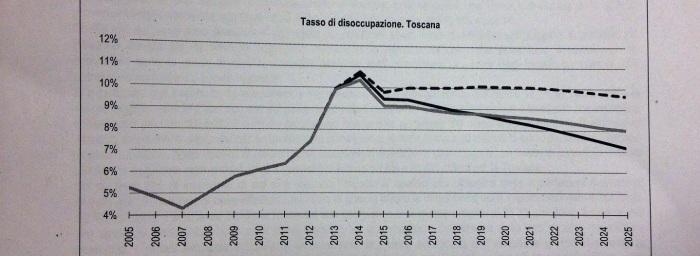 Disoccupazione in Toscana